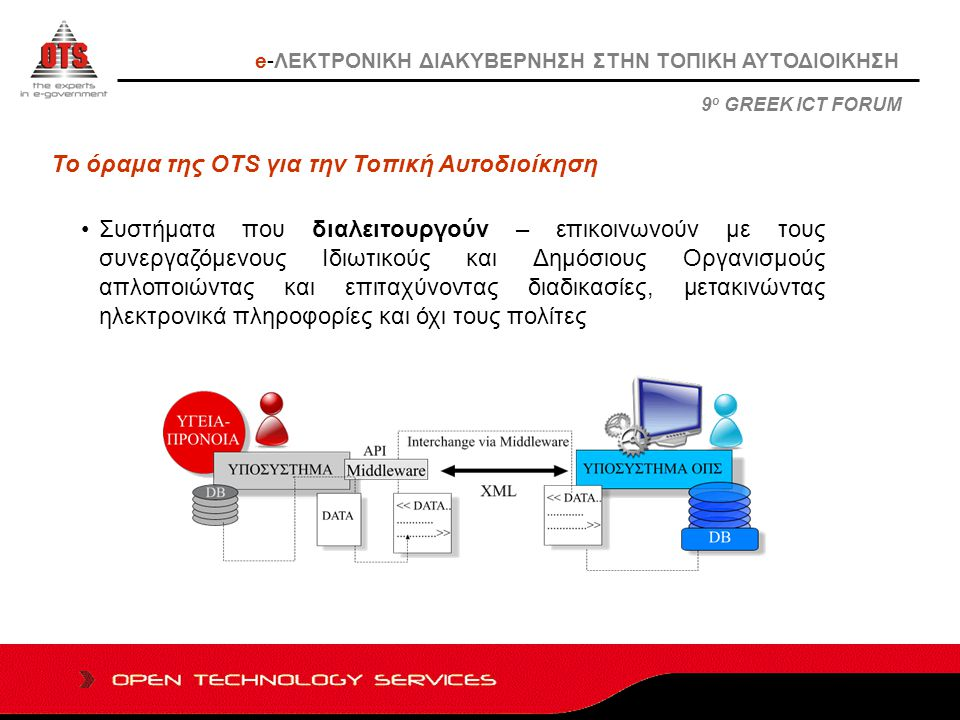 Το όραμα της OTS για την Τοπική Αυτοδιοίκηση Συστήματα που διαλειτουργούν – επικοινωνούν με τους συνεργαζόμενους Ιδιωτικούς και Δημόσιους Οργανισμούς απλοποιώντας και επιταχύνοντας διαδικασίες, μετακινώντας ηλεκτρονικά πληροφορίες και όχι τους πολίτες 9 ο GREEK ICT FORUM e-ΛΕΚΤΡΟΝΙΚΗ ΔΙΑΚΥΒΕΡΝΗΣΗ ΣΤΗΝ ΤΟΠΙΚΗ ΑΥΤΟΔΙΟΙΚΗΣΗ