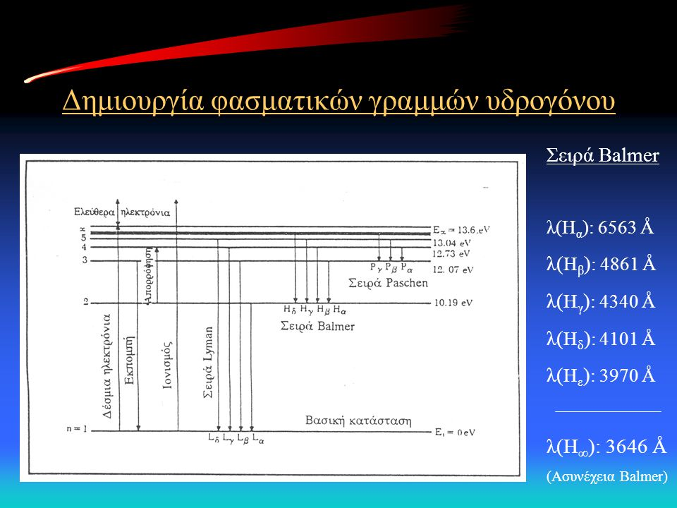 Δημιουργία φασματικών γραμμών υδρογόνου Σειρά Balmer λ(H α ): 6563 Å λ( H β ) : 4861 Å λ( H γ ) : 4340 Å λ( H δ ) : 4101 Å λ( H ε ) : 3970 Å λ(H ∞ ):