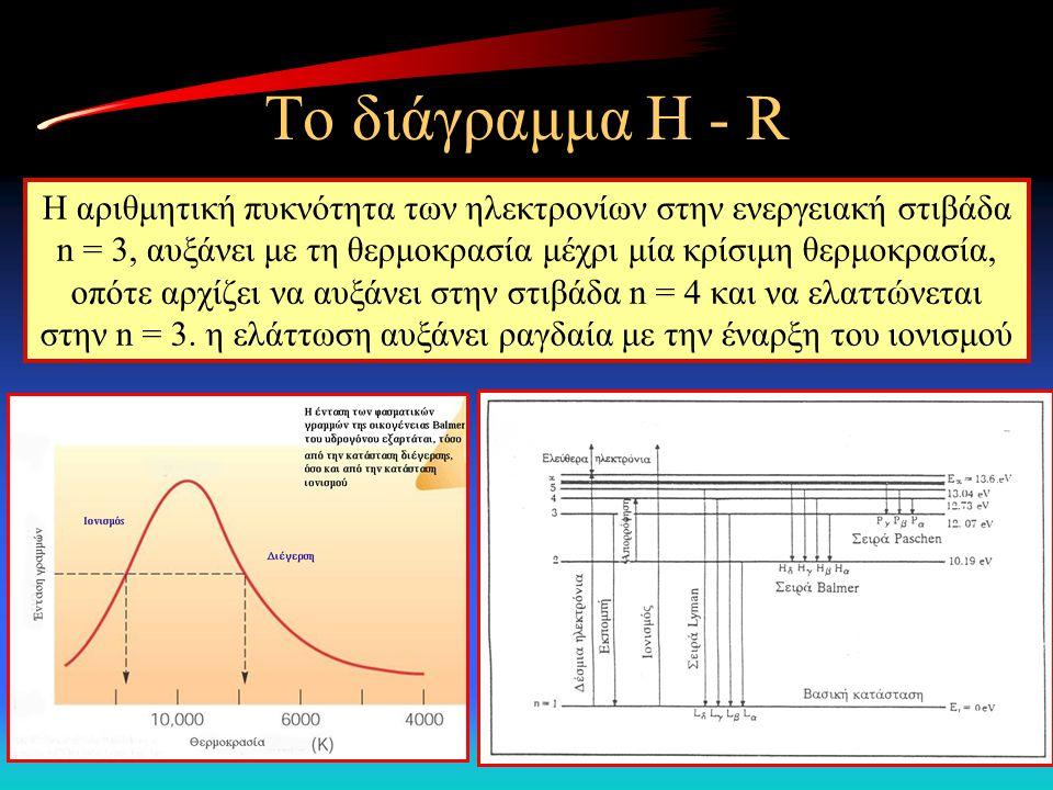 Η αριθμητική πυκνότητα των ηλεκτρονίων στην ενεργειακή στιβάδα n = 3, αυξάνει με τη θερμοκρασία μέχρι μία κρίσιμη θερμοκρασία, οπότε αρχίζει να αυξάνε