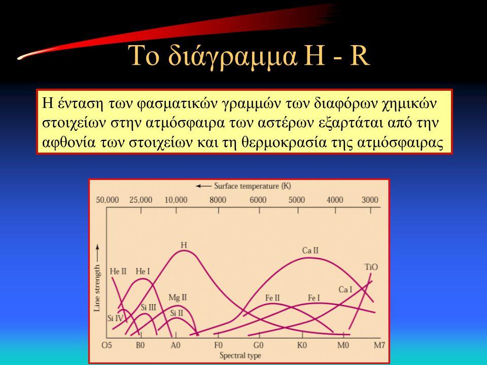 Το διάγραμμα H - R Η ένταση των φασματικών γραμμών των διαφόρων χημικών στοιχείων στην ατμόσφαιρα των αστέρων εξαρτάται από την αφθονία των στοιχείων