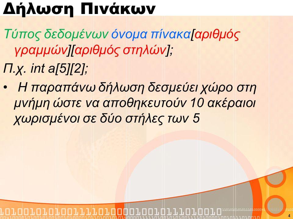 Δήλωση Πινάκων Τύπος δεδομένων όνομα πίνακα[αριθμός γραμμών][αριθμός στηλών]; Π.χ. int a[5][2]; Η παραπάνω δήλωση δεσμεύει χώρο στη μνήμη ώστε να αποθ