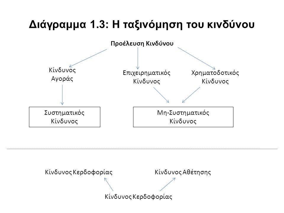 Διάγραμμα 1.3: Η ταξινόμηση του κινδύνου Προέλευση Κινδύνου Κίνδυνος Αγοράς Επιχειρηματικός Κίνδυνος Χρηματοδοτικός Κίνδυνος Συστηματικός Κίνδυνος Μη-