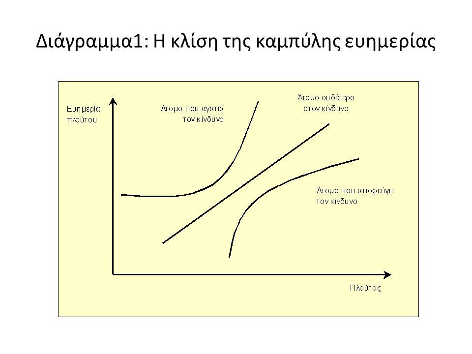 Διάγραμμα1: Η κλίση της καμπύλης ευημερίας