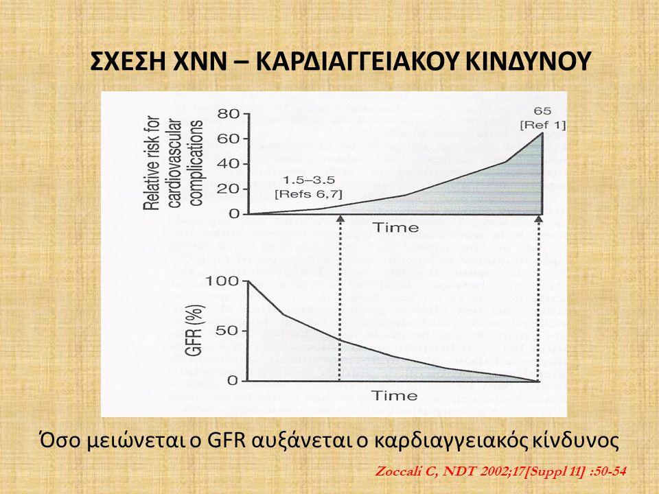 ΣΧΕΣΗ ΧΝΝ – ΚΑΡΔΙΑΓΓΕΙΑΚΟΥ ΚΙΝΔΥΝΟΥ Όσο μειώνεται ο GFR αυξάνεται ο καρδιαγγειακός κίνδυνος Ζoccali C, NDT 2002;17[Suppl 11] :50-54