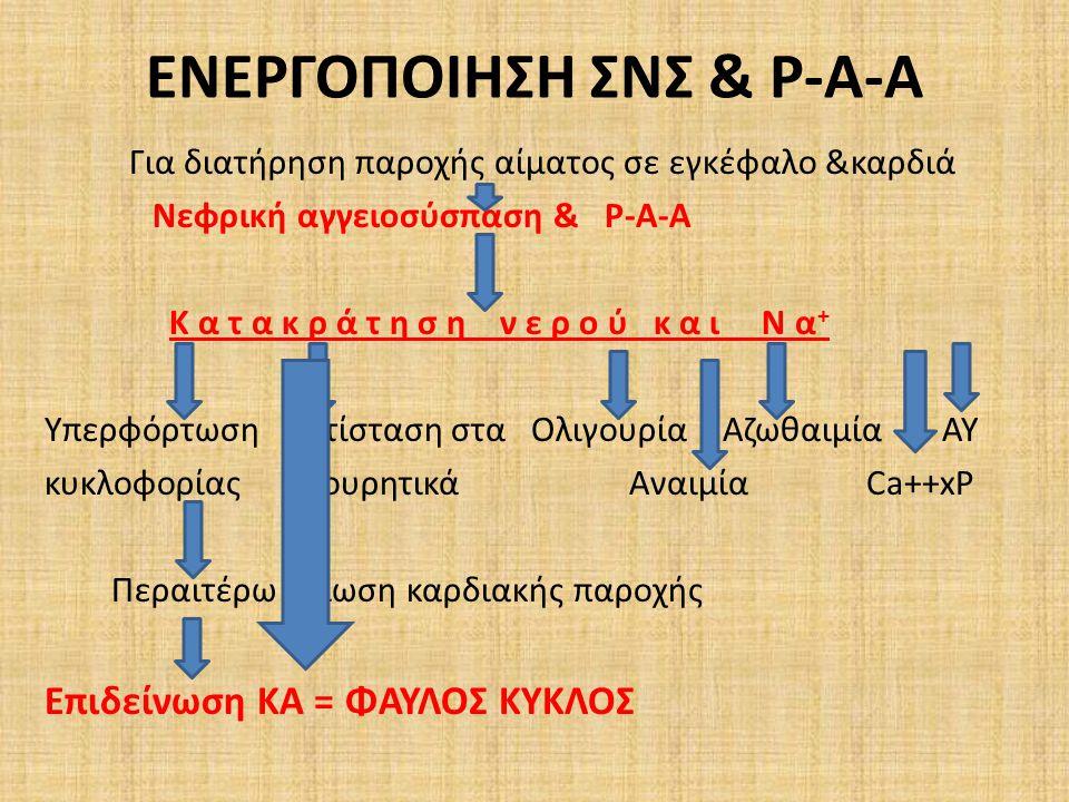 ΕΝΕΡΓΟΠΟΙΗΣΗ ΣΝΣ & Ρ-Α-Α Για διατήρηση παροχής αίματος σε εγκέφαλο &καρδιά Νεφρική αγγειοσύσπαση & Ρ-Α-Α Κ α τ α κ ρ ά τ η σ η ν ε ρ ο ύ κ α ι Ν α + Υπερφόρτωση Αντίσταση στα Ολιγουρία Αζωθαιμία AY κυκλοφορίας διουρητικά Αναιμία Ca++xP Περαιτέρω μείωση καρδιακής παροχής Επιδείνωση ΚΑ = ΦΑΥΛΟΣ ΚΥΚΛΟΣ