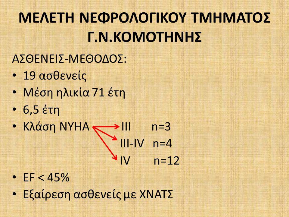 ΜΕΛΕΤΗ ΝΕΦΡΟΛΟΓΙΚΟΥ ΤΜΗΜΑΤΟΣ Γ.Ν.ΚΟΜΟΤΗΝΗΣ ΑΣΘΕΝΕΙΣ-ΜΕΘΟΔΟΣ: 19 ασθενείς Μέση ηλικία 71 έτη 6,5 έτη Κλάση NYHA III n=3 III-IV n=4 IV n=12 EF < 45% Εξαίρεση ασθενείς με ΧΝΑΤΣ