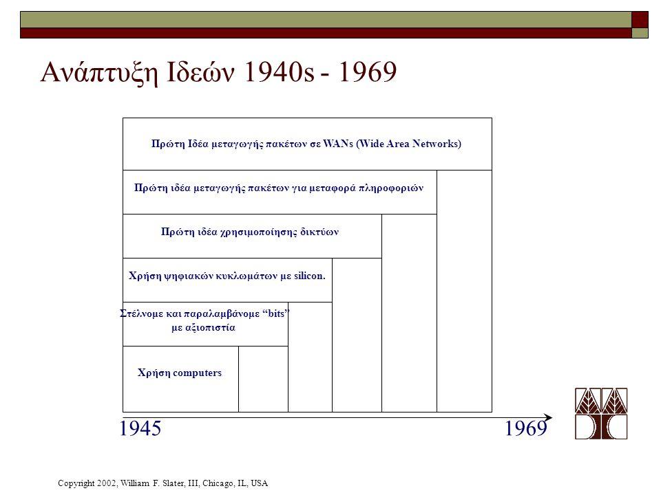 """Ανάπτυξη Ιδεών 1940s - 1969 19451969 Χρήση computers Στέλνομε και παραλαμβάνομε """"bits"""" με αξιοπιστία Χρήση ψηφιακών κυκλωμάτων με silicon. Πρώτη ιδέα"""
