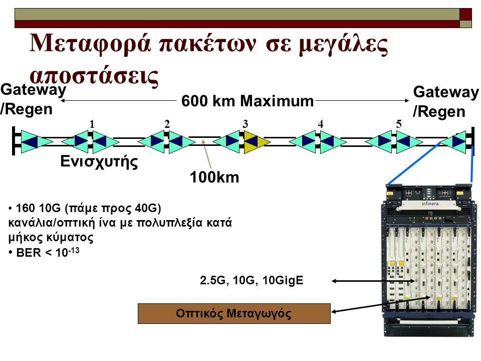 Μεταφορά πακέτων σε μεγάλες αποστάσεις 160 10G (πάμε προς 40G) κανάλια/οπτική ίνα με πολυπλεξία κατά μήκος κύματος BER < 10 -13 Gateway /Regen 12 3 4