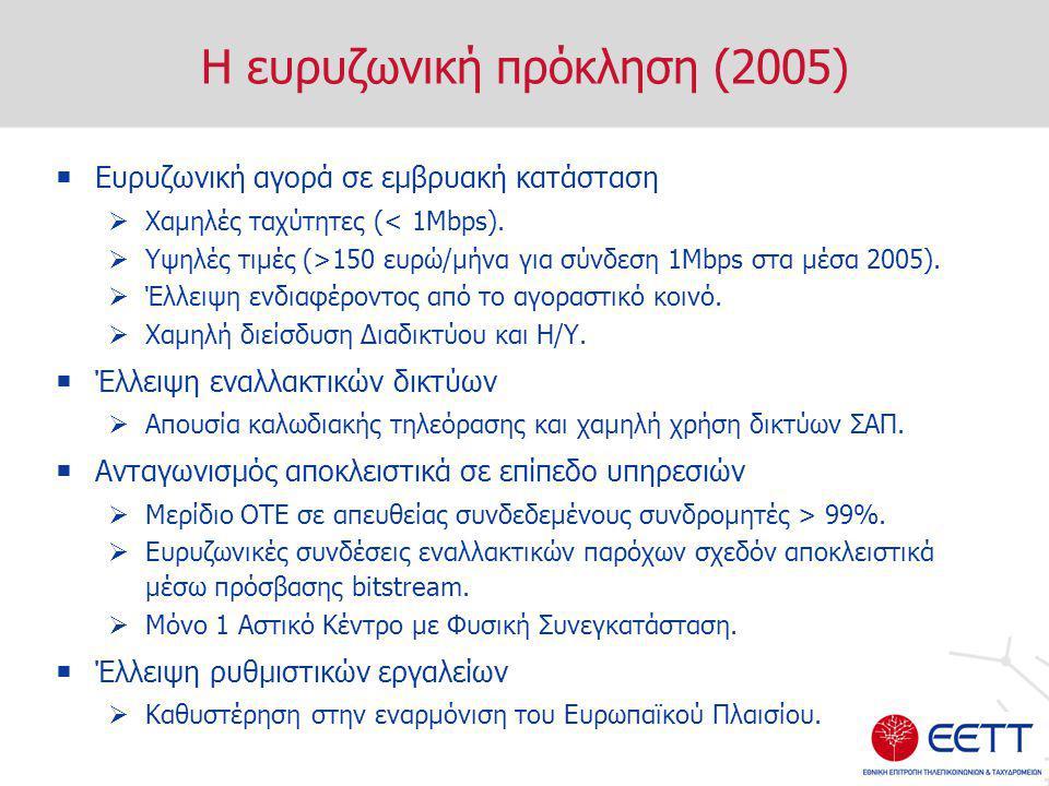 Η Ελλάδα σε σύγκριση με την ΕΕ (6/2005)  Τελευταίοι σε ευρυζωνική διείσδυση  Τελευταίοι σε ετήσια αύξηση της ευρυζωνικής διείσδυσης CoCom report 1/7/2005