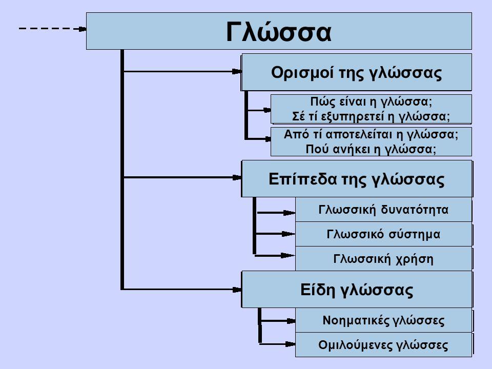 Γλώσσα Ορισμοί της γλώσσας Πώς είναι η γλώσσα; Σέ τί εξυπηρετεί η γλώσσα; Από τί αποτελείται η γλώσσα; Πού ανήκει η γλώσσα; Επίπεδα της γλώσσας Γλωσσική δυνατότητα Γλωσσικό σύστημα Γλωσσική χρήση Είδη γλώσσας Νοηματικές γλώσσες Ομιλούμενες γλώσσες