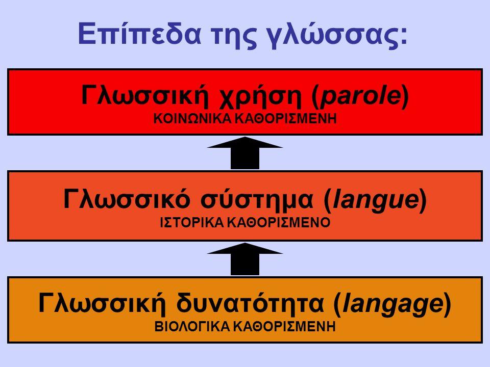 Επίπεδα της γλώσσας: Γλωσσική δυνατότητα (langage) ΒΙΟΛΟΓΙΚΑ ΚΑΘΟΡΙΣΜΕΝΗ Γλωσσικό σύστημα (langue) ΙΣΤΟΡΙΚΑ ΚΑΘΟΡΙΣΜΕΝΟ Γλωσσική χρήση (parole) ΚΟΙΝΩΝΙΚΑ ΚΑΘΟΡΙΣΜΕΝΗ
