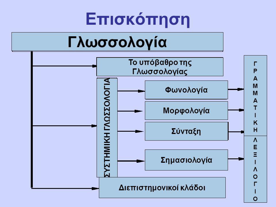 Επισκόπηση Γλωσσολογία Το υπόβαθρο της Γλωσσολογίας ΣΥΣΤΗΜΙΚΗ ΓΛΩΣΣΟΛΟΓΙΑ Φωνολογία Μορφολογία Σύνταξη Σημασιολογία Διεπιστημονικοί κλάδοι ΓΡΑΜΜΑΤΙΚΗΓΡΑΜΜΑΤΙΚΗ ΛΕΞΙΛΟΓΙΟΛΕΞΙΛΟΓΙΟ