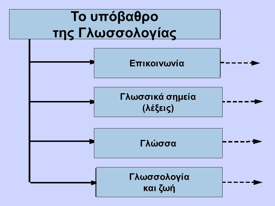 Το υπόβαθρο της Γλωσσολογίας Επικοινωνία Γλωσσικά σημεία (λέξεις) Γλώσσα Γλωσσολογία και ζωή