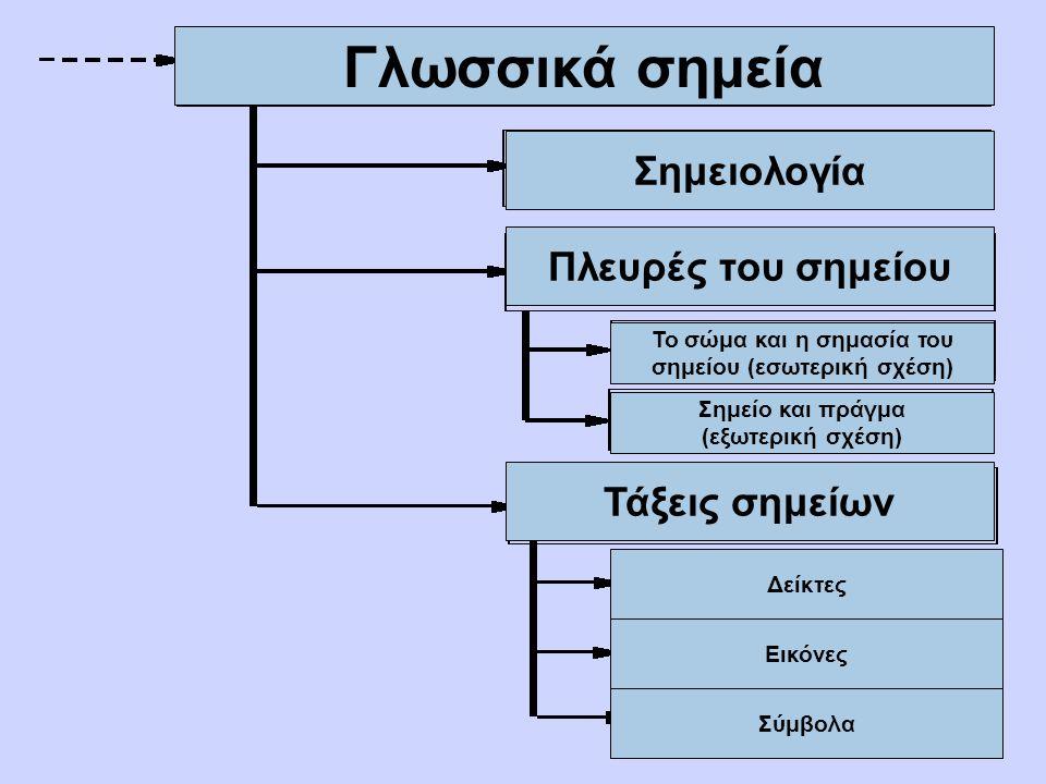 Γλωσσικά σημεία Σημειολογία Πλευρές του σημείου Το σώμα και η σημασία του σημείου (εσωτερική σχέση) Σημείο και πράγμα (εξωτερική σχέση) Τάξεις σημείων Δείκτες Εικόνες Σύμβολα