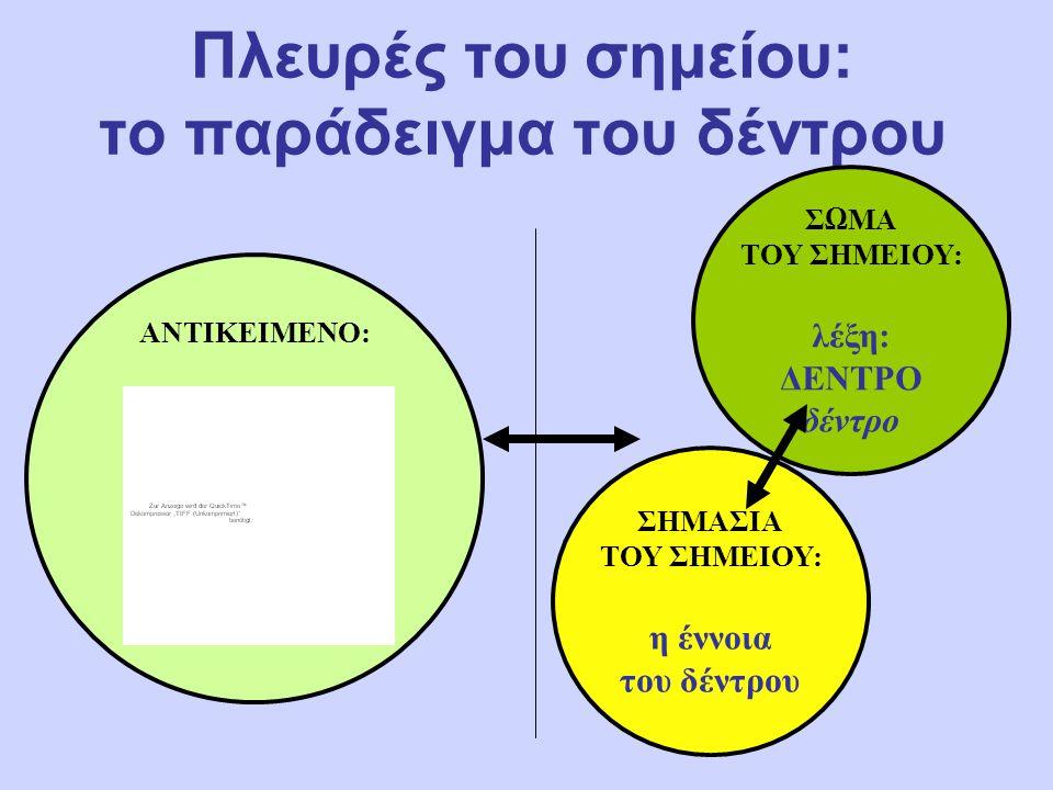 Τάξεις σημείων: Παραδείγματα Δείκτες: δεικτικές χειρονομίες, δείκτες πορείας, πινακίδες τροχαίας, κύρια ονόματα Εικόνες: σχήματα, μοντέλα, μεταφορές, παρομοιώσεις Σύμβολα: λογότυπα, τύποι, νότες, λέξεις για έννοιες (νοηματικές και ομιλούμενες)