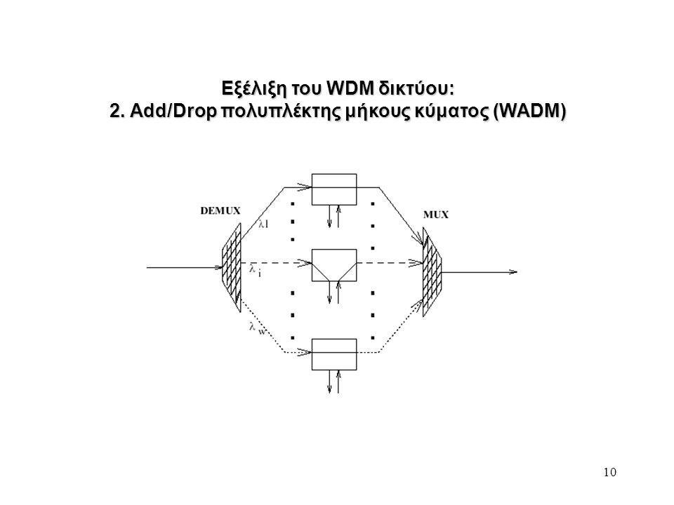 10 Εξέλιξη του WDM δικτύου: 2. Add/Drop πολυπλέκτης μήκους κύματος (WADM)