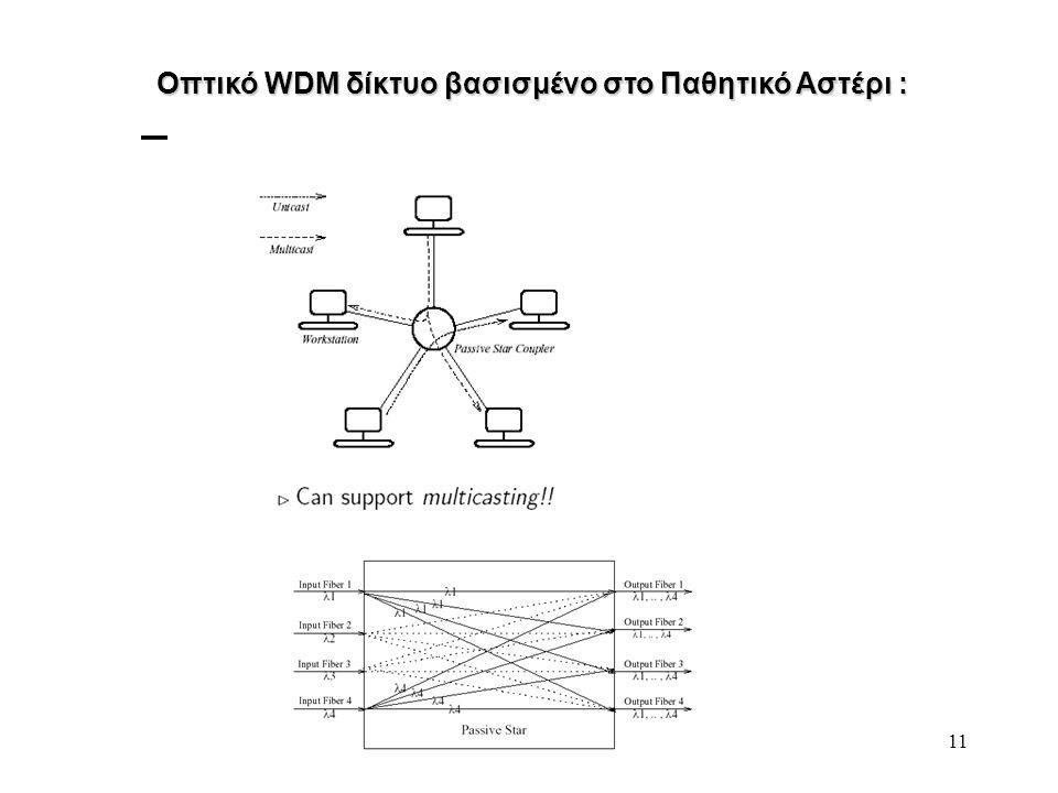 11 Οπτικό WDM δίκτυο βασισμένο στο Παθητικό Αστέρι :