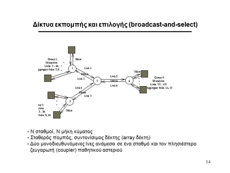 14 Δίκτυα εκπομπής και επιλογής (broadcast-and-select) - Ν σταθμοί, Ν μήκη κύματος - Σταθερός πομπός, συντονίσιμος δέκτης (array δέκτη) - Δύο μονοδιευθυνόμενες ίνες ανάμεσα σε ένα σταθμό και τον πλησιέστερο ζευγαρωτή (coupler) παθητικού αστεριού ζευγαρωτή (coupler) παθητικού αστεριού