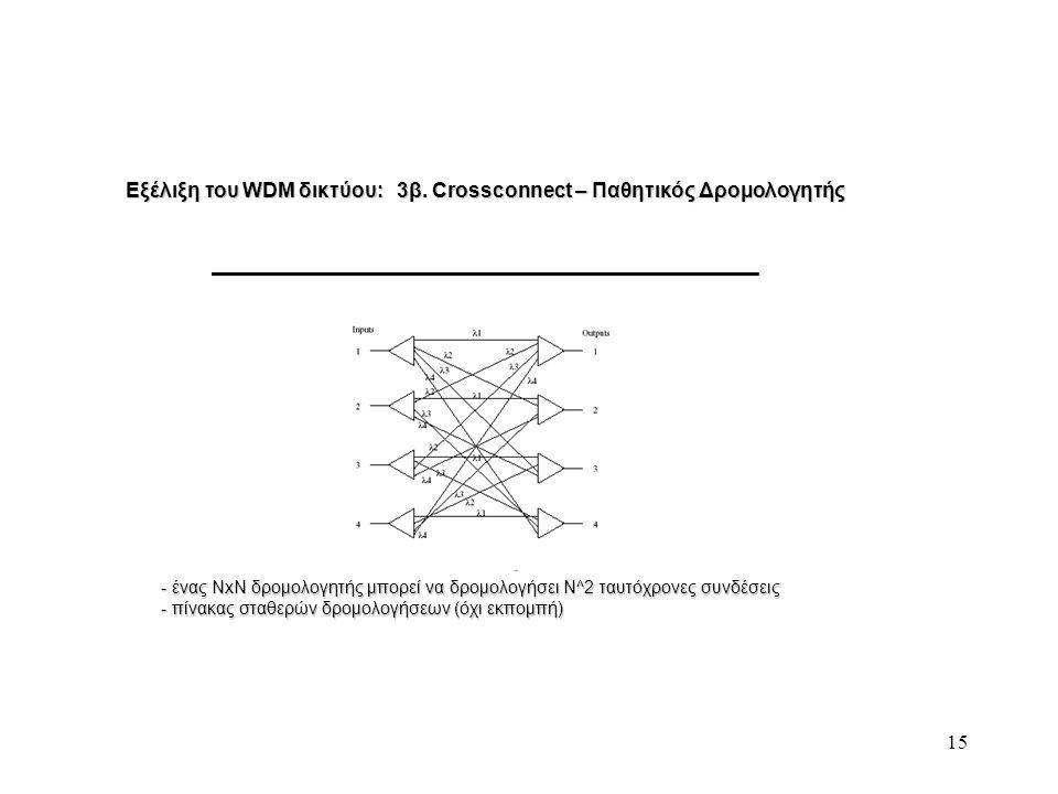 15 Εξέλιξη του WDM δικτύου: 3β.