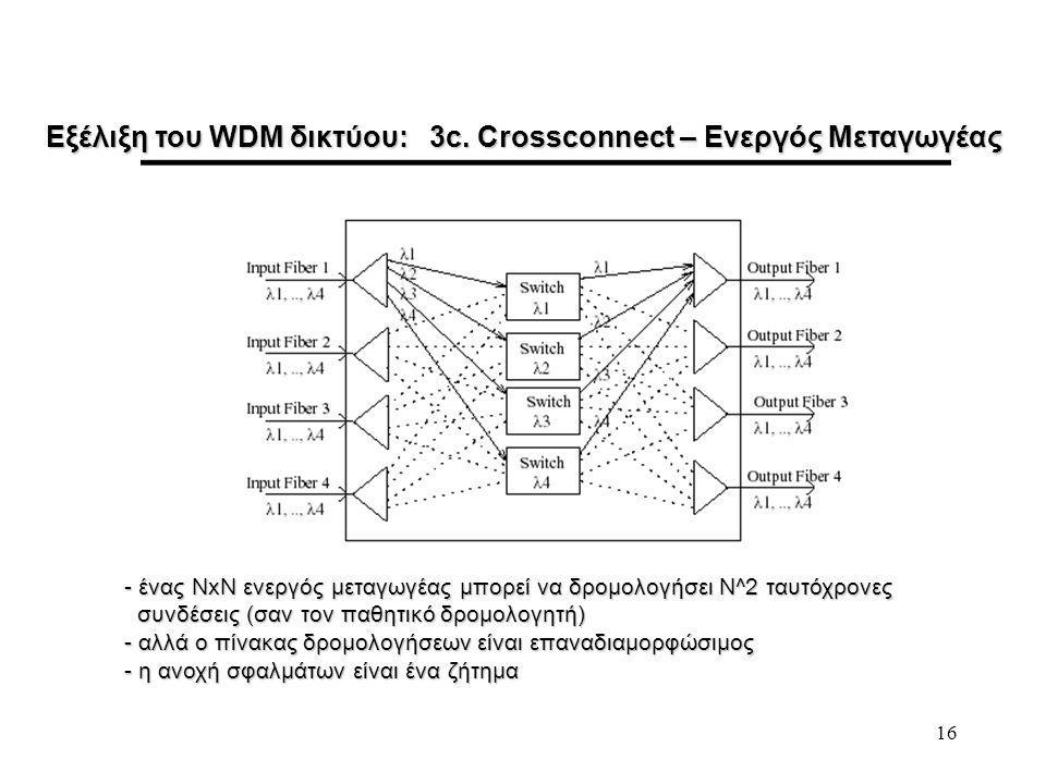 16 Εξέλιξη του WDM δικτύου: 3c.