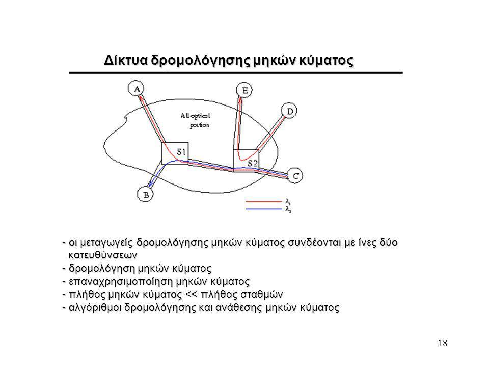 18 Δίκτυα δρομολόγησης μηκών κύματος - οι μεταγωγείς δρομολόγησης μηκών κύματος συνδέονται με ίνες δύο κατευθύνσεων κατευθύνσεων - δρομολόγηση μηκών κύματος - επαναχρησιμοποίηση μηκών κύματος - πλήθος μηκών κύματος << πλήθος σταθμών - αλγόριθμοι δρομολόγησης και ανάθεσης μηκών κύματος