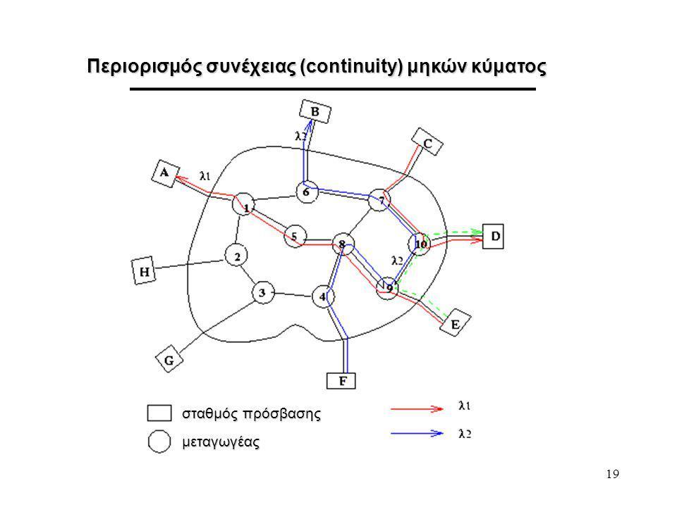 19 Περιορισμός συνέχειας (continuity) μηκών κύματος σταθμός πρόσβασης μεταγωγέας