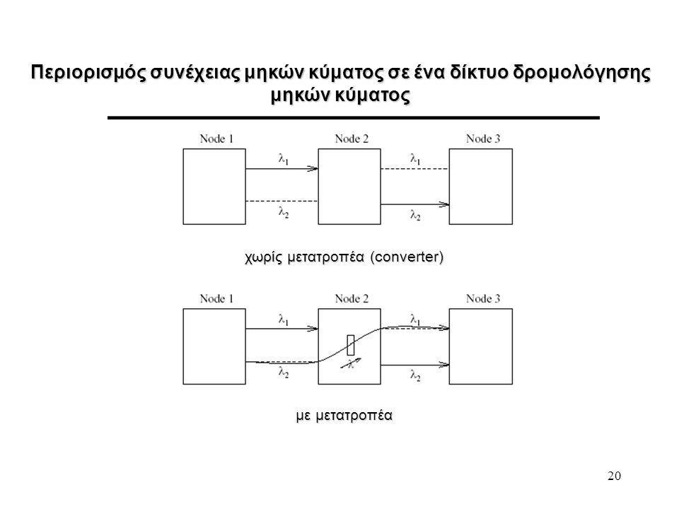 20 Περιορισμός συνέχειας μηκών κύματος σε ένα δίκτυο δρομολόγησης μηκών κύματος χωρίς μετατροπέα (converter) με μετατροπέα