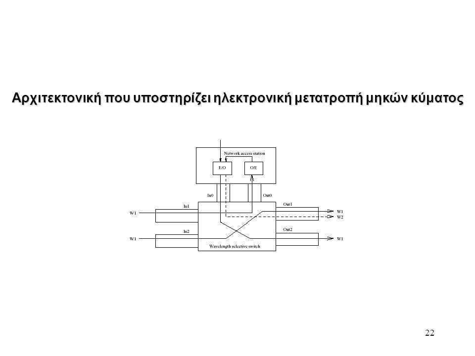 22 Αρχιτεκτονική που υποστηρίζει ηλεκτρονική μετατροπή μηκών κύματος