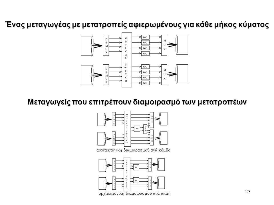 23 Ένας μεταγωγέας με μετατροπείς αφιερωμένους για κάθε μήκος κύματος Μεταγωγείς που επιτρέπουν διαμοιρασμό των μετατροπέων αρχιτεκτονική διαμοιρασμού ανά κόμβο αρχιτεκτονική διαμοιρασμού ανά ακμή