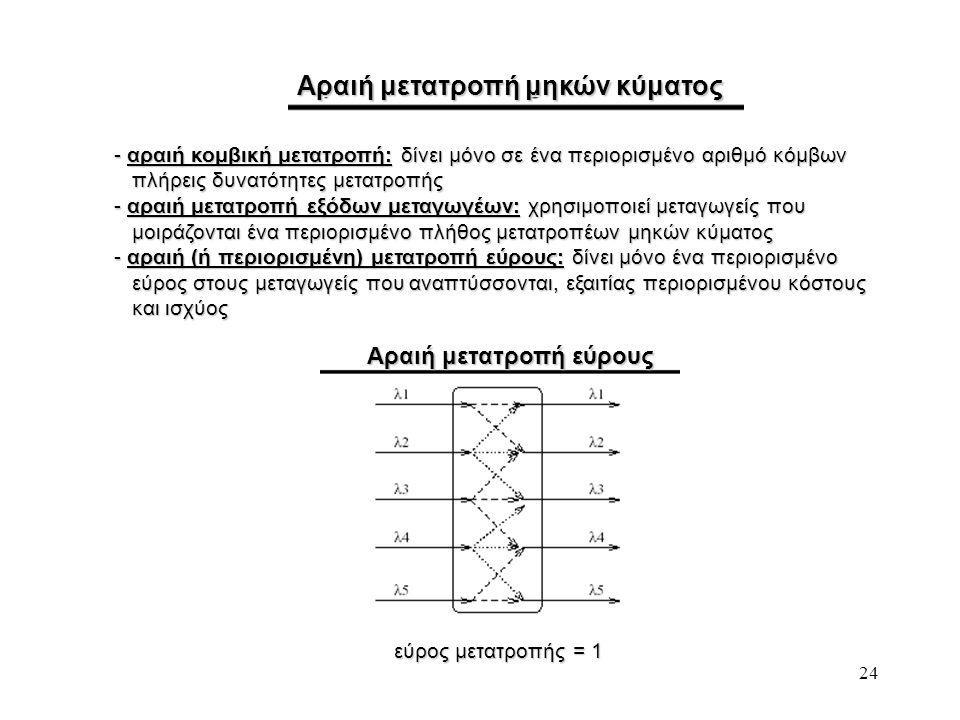 24 Αραιή μετατροπή μηκών κύματος Αραιή μετατροπή εύρους εύρος μετατροπής = 1 - αραιή κομβική μετατροπή: δίνει μόνο σε ένα περιορισμένο αριθμό κόμβων πλήρεις δυνατότητες μετατροπής πλήρεις δυνατότητες μετατροπής - αραιή μετατροπή εξόδων μεταγωγέων: χρησιμοποιεί μεταγωγείς που μοιράζονται ένα περιορισμένο πλήθος μετατροπέων μηκών κύματος μοιράζονται ένα περιορισμένο πλήθος μετατροπέων μηκών κύματος - αραιή (ή περιορισμένη) μετατροπή εύρους: δίνει μόνο ένα περιορισμένο εύρος στους μεταγωγείς που αναπτύσσονται, εξαιτίας περιορισμένου κόστους εύρος στους μεταγωγείς που αναπτύσσονται, εξαιτίας περιορισμένου κόστους και ισχύος και ισχύος