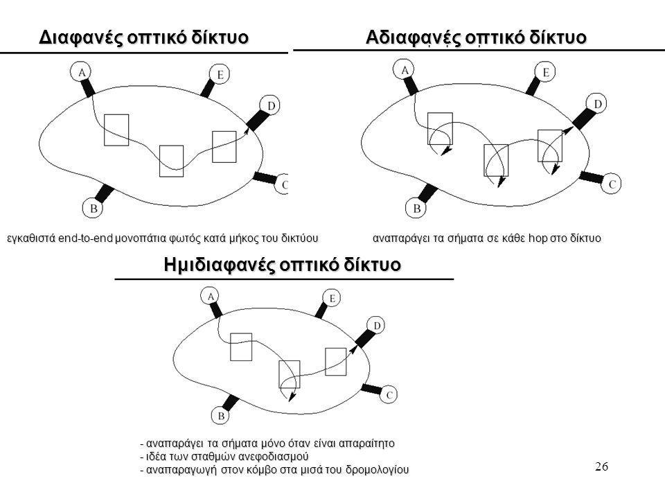 26 Διαφανές οπτικό δίκτυο Αδιαφανές οπτικό δίκτυο εγκαθιστά end-to-end μονοπάτια φωτός κατά μήκος του δικτύου αναπαράγει τα σήματα σε κάθε hop στο δίκτυο Ημιδιαφανές οπτικό δίκτυο - αναπαράγει τα σήματα μόνο όταν είναι απαραίτητο - ιδέα των σταθμών ανεφοδιασμού - αναπαραγωγή στον κόμβο στα μισά του δρομολογίου