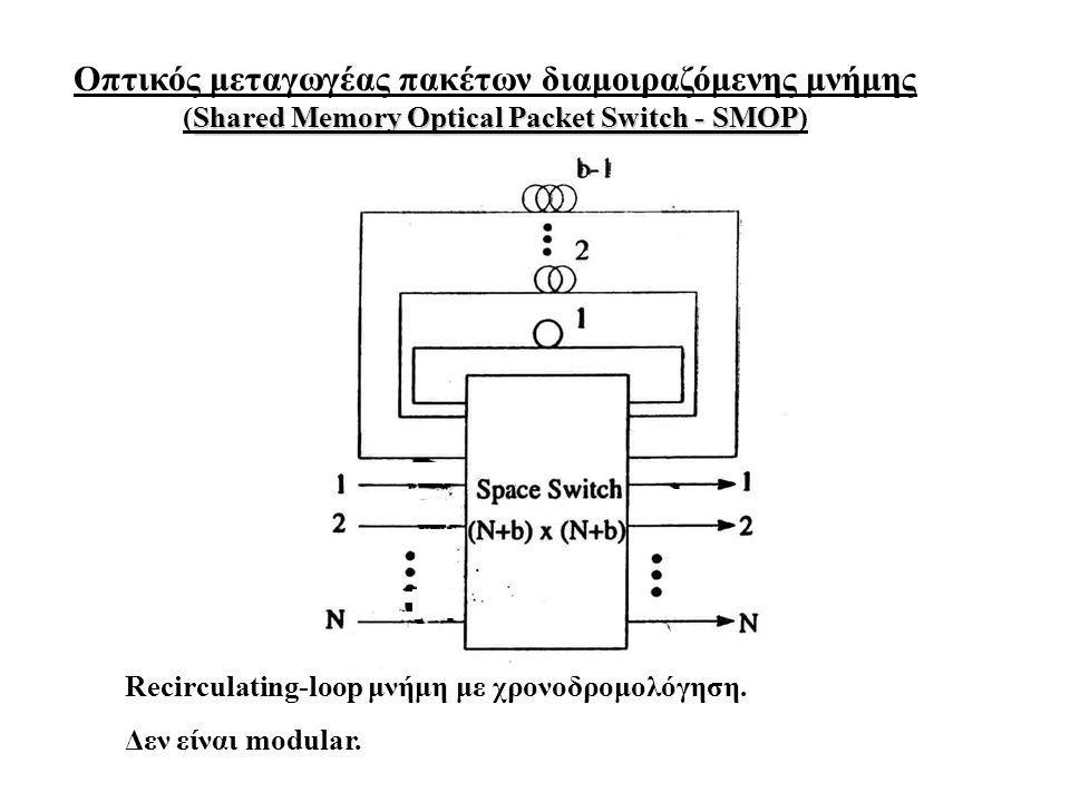 Οπτικός μεταγωγέας πακέτων διαμοιραζόμενης μνήμης Shared Memory Optical Packet Switch - SMOP (Shared Memory Optical Packet Switch - SMOP) Recirculating-loop μνήμη με χρονοδρομολόγηση.