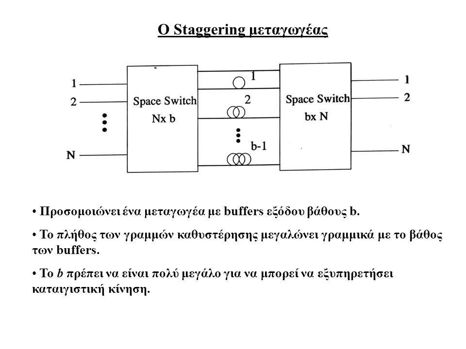 Ο Staggering μεταγωγέας Προσομοιώνει ένα μεταγωγέα με buffers εξόδου βάθους b.
