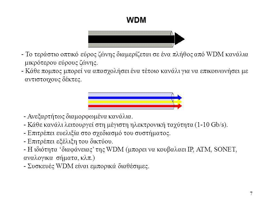 7 - Το τεράστιο οπτικό εύρος ζώνης διαμερίζεται σε ένα πλήθος από WDM κανάλια μικρότερου εύρους ζώνης.