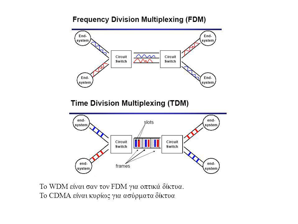 To WDM είναι σαν τον FDM για οπτικά δίκτυα. Το CDMA είναι κυρίως για ασύρματα δίκτυα