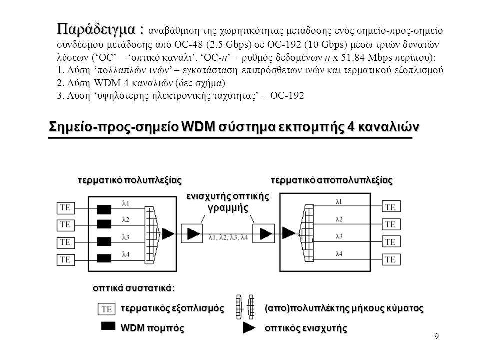 9 Παράδειγμα : Παράδειγμα : αναβάθμιση της χωρητικότητας μετάδοσης ενός σημείο-προς-σημείο συνδέσμου μετάδοσης από OC-48 (2.5 Gbps) σε OC-192 (10 Gbps) μέσω τριών δυνατών λύσεων ('OC' = 'οπτικό κανάλι', 'OC-n' = ρυθμός δεδομένων n x 51.84 Mbps περίπου): 1.