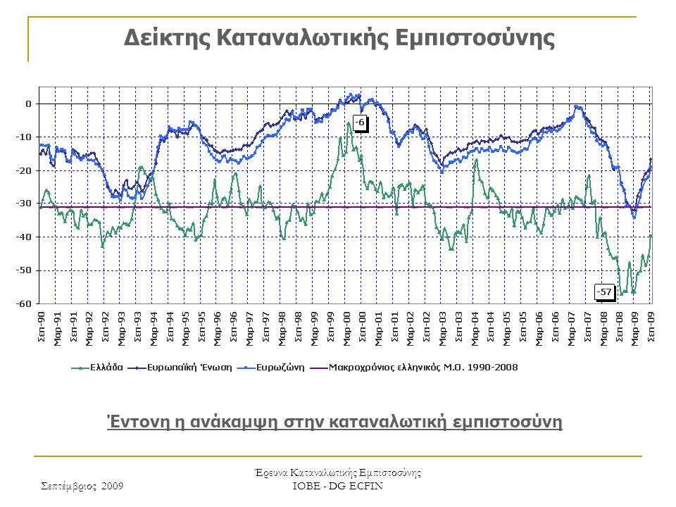 Σεπτέμβριος 2009 Έρευνα Καταναλωτικής Εμπιστοσύνης ΙΟΒΕ - DG ECFIN Δείκτης Καταναλωτικής Εμπιστοσύνης Έντονη η ανάκαμψη στην καταναλωτική εμπιστοσύνη