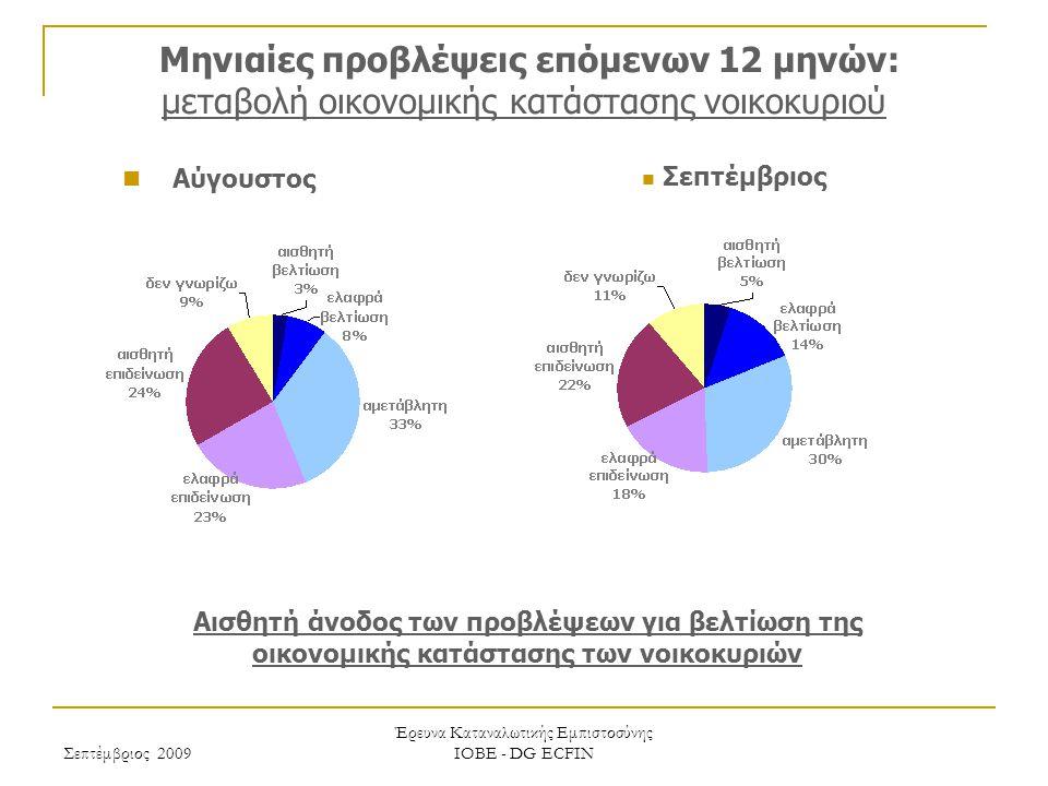 Σεπτέμβριος 2009 Έρευνα Καταναλωτικής Εμπιστοσύνης ΙΟΒΕ - DG ECFIN Μηνιαίες προβλέψεις επόμενων 12 μηνών: μεταβολή οικονομικής κατάστασης νοικοκυριού Αισθητή άνοδος των προβλέψεων για βελτίωση της οικονομικής κατάστασης των νοικοκυριών Σεπτέμβριος Αύγουστος