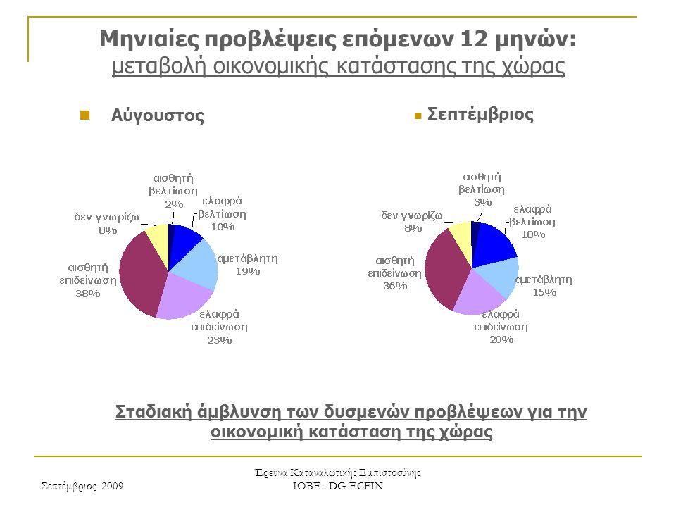 Σεπτέμβριος 2009 Έρευνα Καταναλωτικής Εμπιστοσύνης ΙΟΒΕ - DG ECFIN Μηνιαίες προβλέψεις επόμενων 12 μηνών: μεταβολή οικονομικής κατάστασης της χώρας Σταδιακή άμβλυνση των δυσμενών προβλέψεων για την οικονομική κατάσταση της χώρας Σεπτέμβριος Αύγουστος
