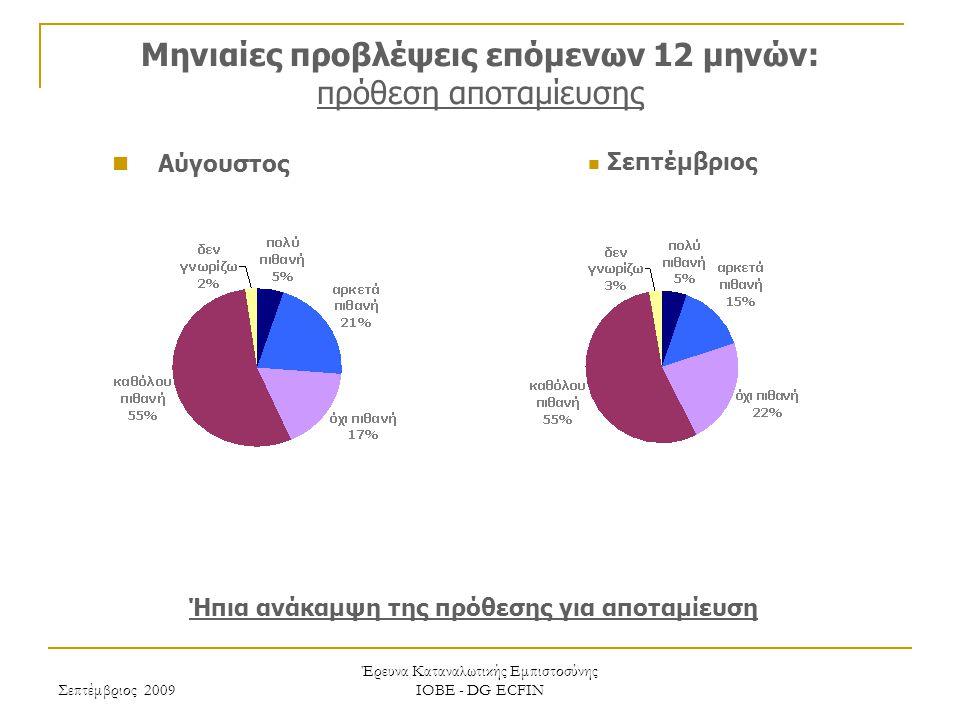 Σεπτέμβριος 2009 Έρευνα Καταναλωτικής Εμπιστοσύνης ΙΟΒΕ - DG ECFIN Μηνιαίες προβλέψεις επόμενων 12 μηνών: εξέλιξη της ανεργίας Ηπιότερες προβλέψεις για την εξέλιξη της ανεργίας Σεπτέμβριος Αύγουστος