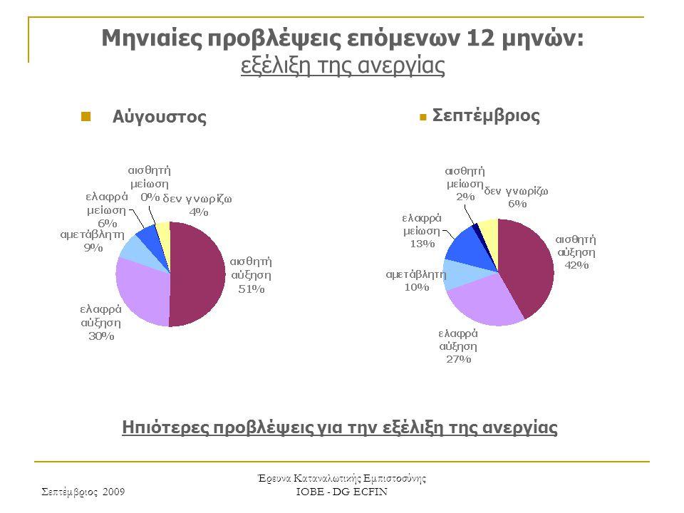 Σεπτέμβριος 2009 Έρευνα Καταναλωτικής Εμπιστοσύνης ΙΟΒΕ - DG ECFIN Μηνιαίες προβλέψεις επόμενων 12 μηνών: εξέλιξη των τιμών Έντονη αποκλιμάκωση στις προβλέψεις ανόδου των τιμών Σεπτέμβριος Αύγουστος
