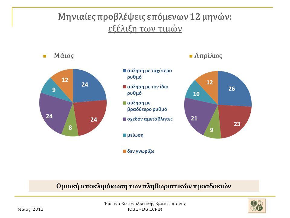 Μάιος 2012 Έρευνα Καταναλωτικής Εμπιστοσύνης ΙΟΒΕ - DG ECFIN Μηνιαίες προβλέψεις επόμενων 12 μηνών: εξέλιξη των τιμών Οριακή αποκλιμάκωση των πληθωριστικών προσδοκιών Απρίλιος Μάιος