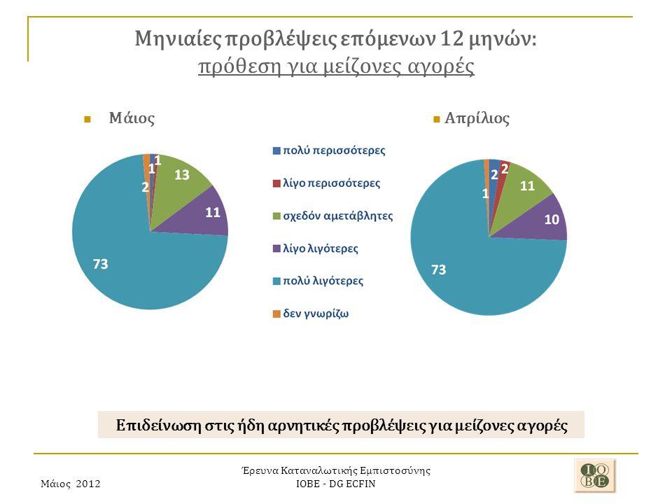 Μάιος 2012 Έρευνα Καταναλωτικής Εμπιστοσύνης ΙΟΒΕ - DG ECFIN Μηνιαίες προβλέψεις επόμενων 12 μηνών: πρόθεση για μείζονες αγορές Επιδείνωση στις ήδη αρνητικές προβλέψεις για μείζονες αγορές Απρίλιος Μάιος