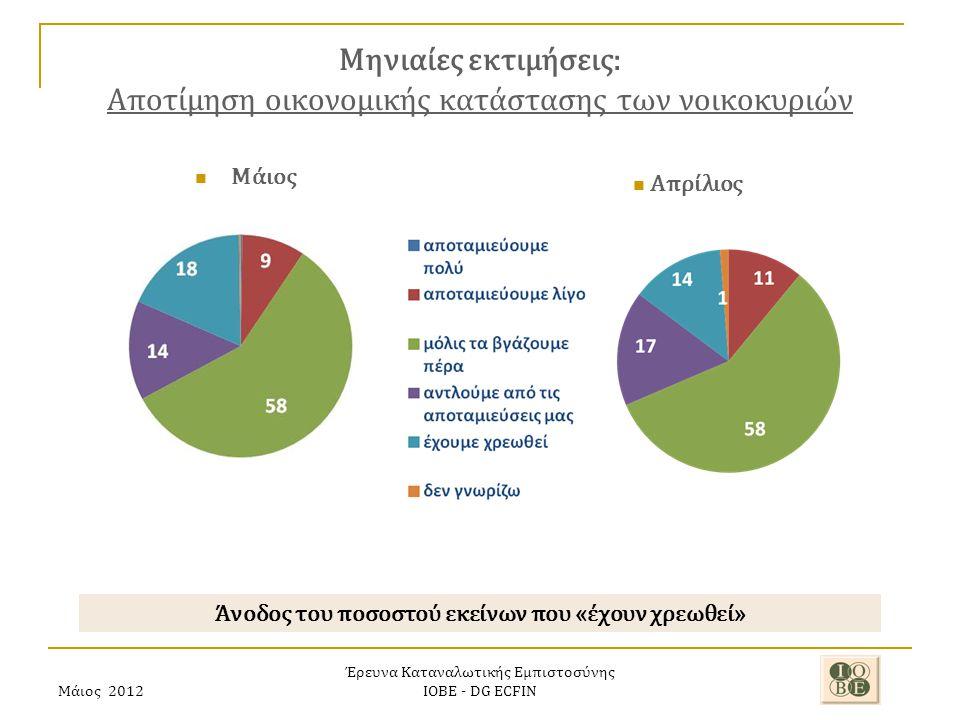 Μάιος 2012 Έρευνα Καταναλωτικής Εμπιστοσύνης ΙΟΒΕ - DG ECFIN Μηνιαίες εκτιμήσεις: Αποτίμηση οικονομικής κατάστασης των νοικοκυριών Άνοδος του ποσοστού εκείνων που «έχουν χρεωθεί» Απρίλιος Μάιος