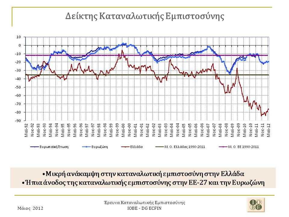 Μάιος 2012 Έρευνα Καταναλωτικής Εμπιστοσύνης ΙΟΒΕ - DG ECFIN Δείκτης Καταναλωτικής Εμπιστοσύνης Μικρή ανάκαμψη στην καταναλωτική εμπιστοσύνη στην Ελλάδα Ήπια άνοδος της καταναλωτικής εμπιστοσύνης στην ΕΕ-27 και την Ευρωζώνη