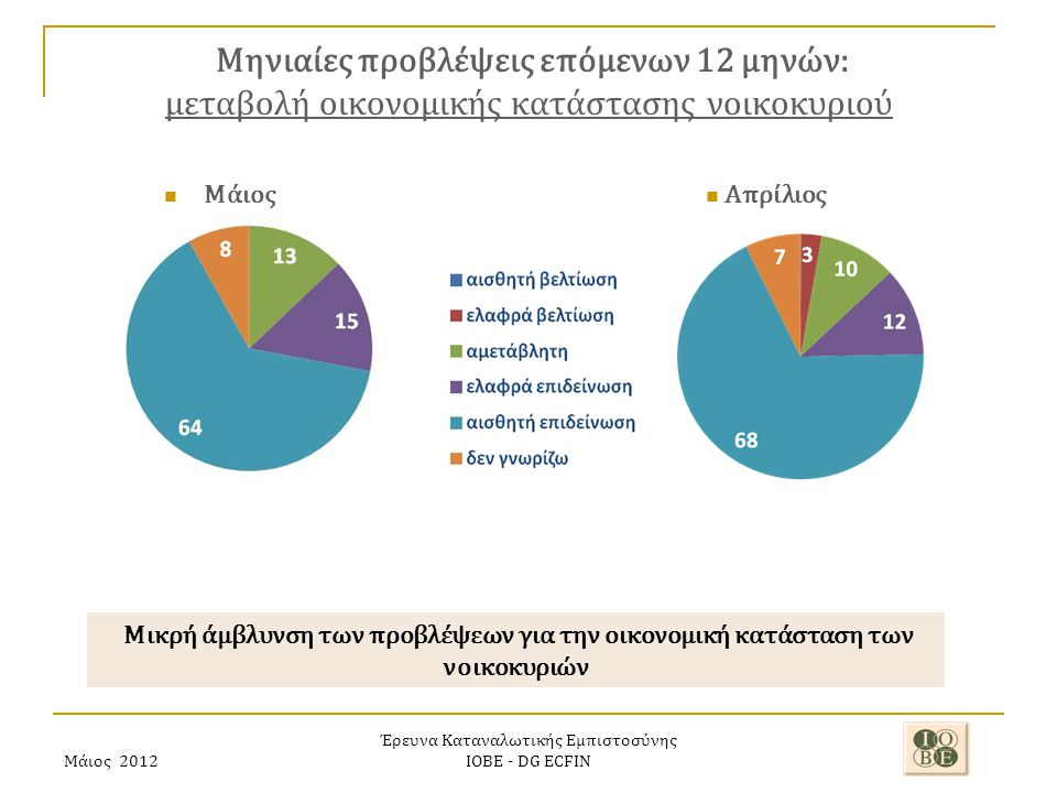 Μάιος 2012 Έρευνα Καταναλωτικής Εμπιστοσύνης ΙΟΒΕ - DG ECFIN Μηνιαίες προβλέψεις επόμενων 12 μηνών: μεταβολή οικονομικής κατάστασης νοικοκυριού Μικρή άμβλυνση των προβλέψεων για την οικονομική κατάσταση των νοικοκυριών Απρίλιος Μάιος