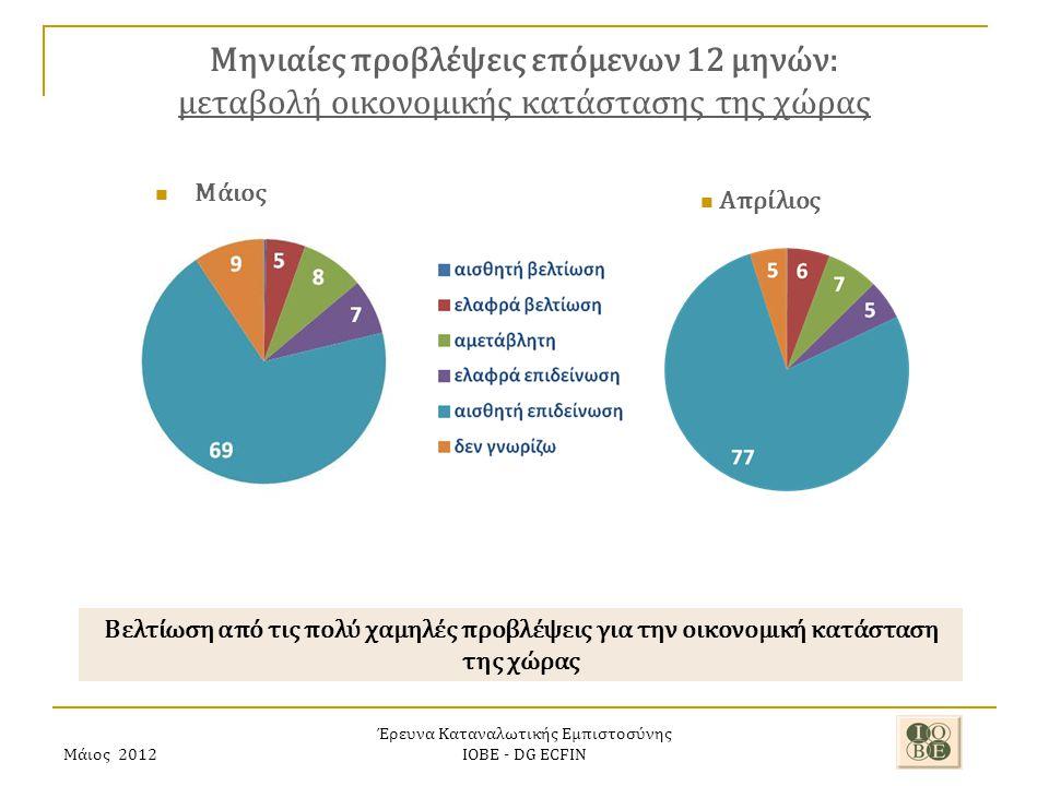 Μάιος 2012 Έρευνα Καταναλωτικής Εμπιστοσύνης ΙΟΒΕ - DG ECFIN Μηνιαίες προβλέψεις επόμενων 12 μηνών: μεταβολή οικονομικής κατάστασης της χώρας Βελτίωση από τις πολύ χαμηλές προβλέψεις για την οικονομική κατάσταση της χώρας Απρίλιος Μάιος