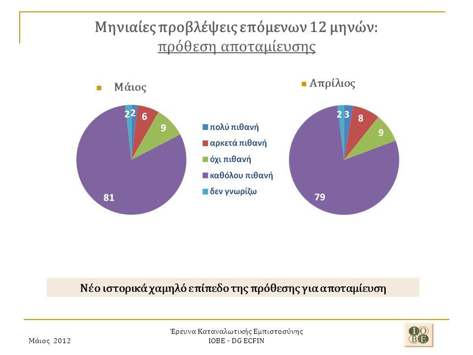 Μάιος 2012 Έρευνα Καταναλωτικής Εμπιστοσύνης ΙΟΒΕ - DG ECFIN Μηνιαίες προβλέψεις επόμενων 12 μηνών: πρόθεση αποταμίευσης Νέο ιστορικά χαμηλό επίπεδο της πρόθεσης για αποταμίευση Απρίλιος Μάιος