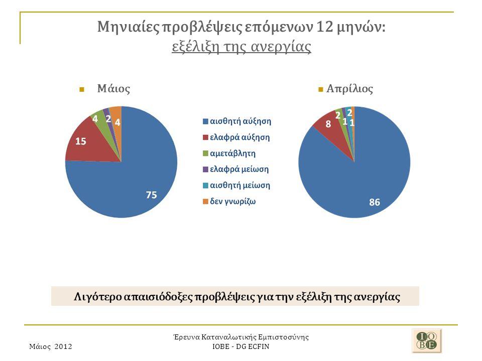 Μάιος 2012 Έρευνα Καταναλωτικής Εμπιστοσύνης ΙΟΒΕ - DG ECFIN Μηνιαίες προβλέψεις επόμενων 12 μηνών: εξέλιξη της ανεργίας Λιγότερο απαισιόδοξες προβλέψεις για την εξέλιξη της ανεργίας Απρίλιος Μάιος