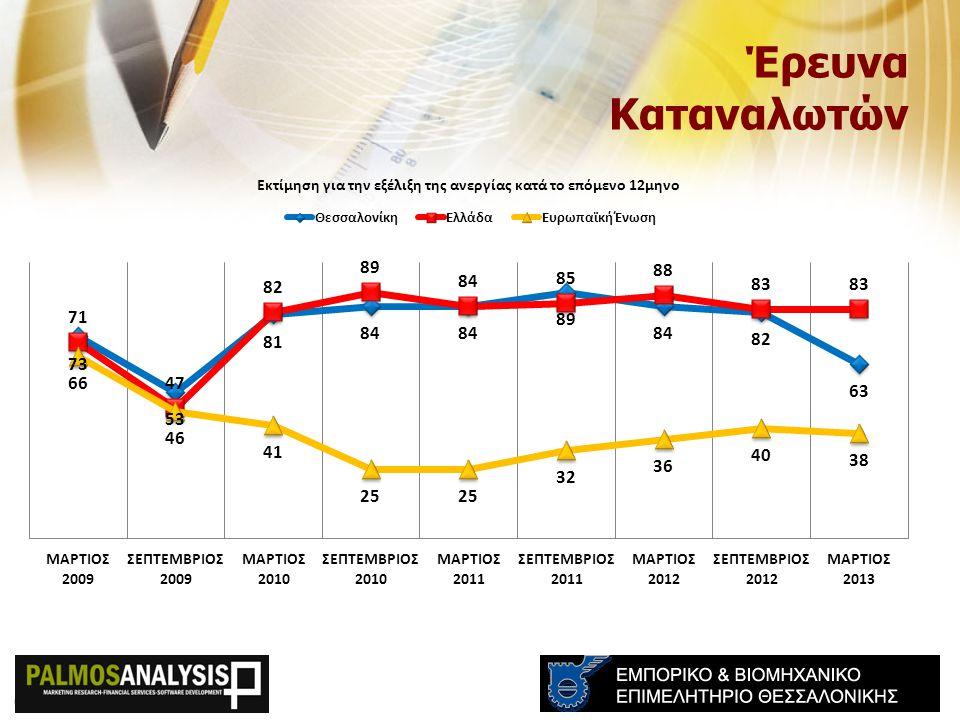*Δείκτες για EU & Ελλάδα δεν συμπεριλαμβάνονται